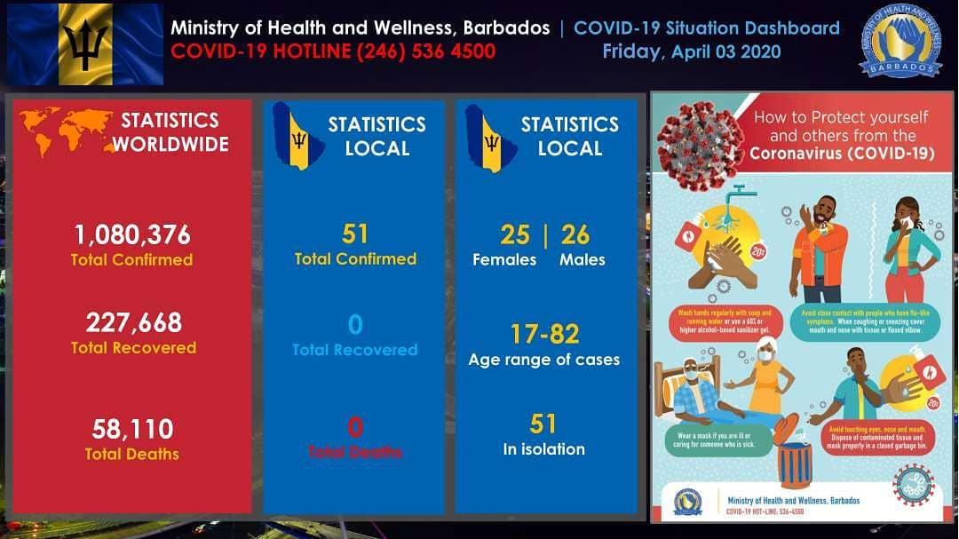Barbados Statistics - COVID-19 Dashboard